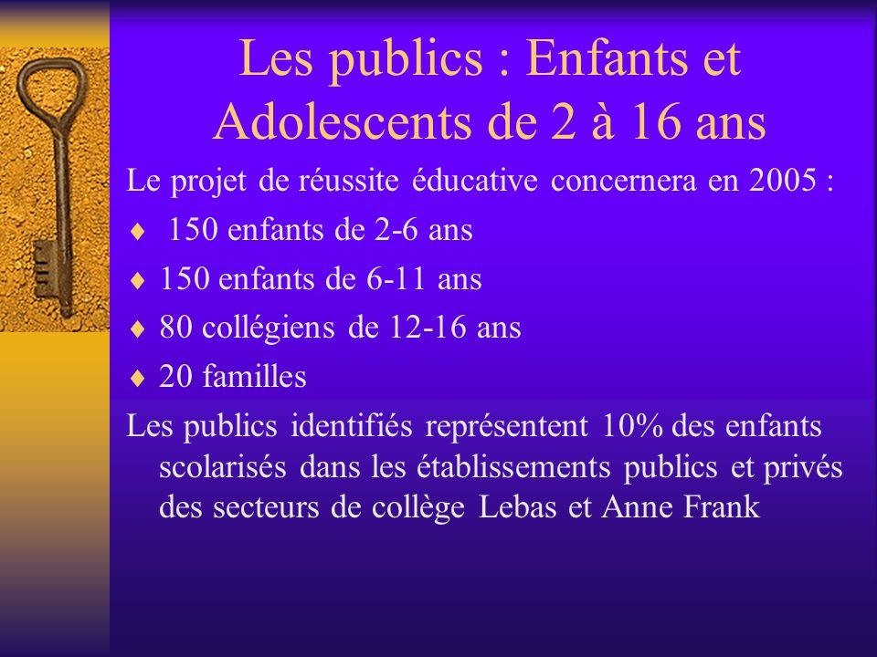 Les publics : Enfants et Adolescents de 2 à 16 ans Le projet de réussite éducative concernera en 2005 : 150 enfants de 2-6 ans 150 enfants de 6-11 ans 80 collégiens de 12-16 ans 20 familles Les publics identifiés représentent 10% des enfants scolarisés dans les établissements publics et privés des secteurs de collège Lebas et Anne Frank