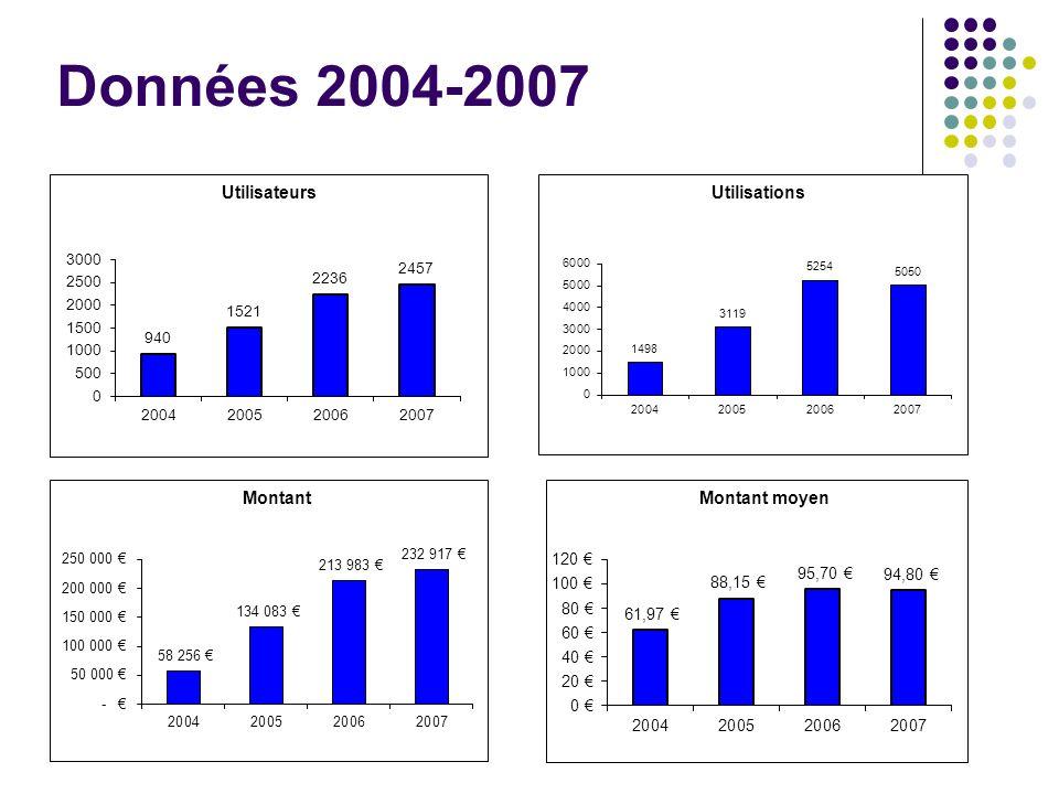 D o nnées 2004-2007