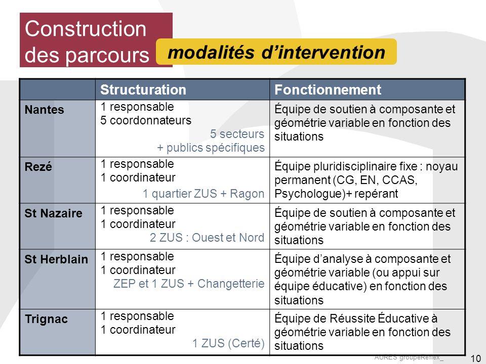 AURES groupeReflex_ 10 Construction des parcours modalités dintervention StructurationFonctionnement Nantes 1 responsable 5 coordonnateurs 5 secteurs