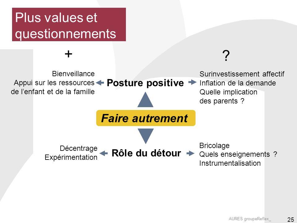 AURES groupeReflex_ 25 Plus values et questionnements Posture positive Rôle du détour Bienveillance Appui sur les ressources de lenfant et de la famille Surinvestissement affectif Inflation de la demande Quelle implication des parents .