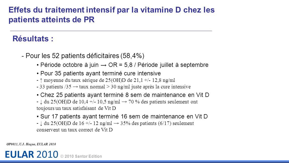 EULAR 2010 © 2010 Santor Edition Résultats : - Pour les 52 patients déficitaires (58,4%) Période octobre à juin OR = 5,8 / Période juillet à septembre Pour 35 patients ayant terminé cure intensive - moyenne du taux sérique de 25(OH)D de 21,1 +/- 12,8 ng/ml - 33 patients /35 taux normal > 30 ng/ml juste après la cure intensive Chez 25 patients ayant terminé 8 sem de maintenance en Vit D - du 25(OH)D de 10,4 +/- 10,5 ng/ml 70 % des patients seulement ont toujours un taux satisfaisant de Vit D Sur 17 patients ayant terminé 16 sem de maintenance en Vit D - du 25(OH)D de 16 +/- 12 ng/ml 35% des patients (6/17) seulement conservent un taux correct de Vit D Effets du traitement intensif par la vitamine D chez les patients atteints de PR OP0011, U.J.