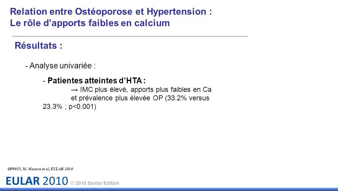 EULAR 2010 © 2010 Santor Edition Relation entre Ostéoporose et Hypertension : Le rôle dapports faibles en calcium Résultats : - Analyse univariée : - Patientes atteintes dHTA : IMC plus élevé, apports plus faibles en Ca et prévalence plus élevée OP (33.2% versus 23.3% ; p<0.001) OP0055, M.