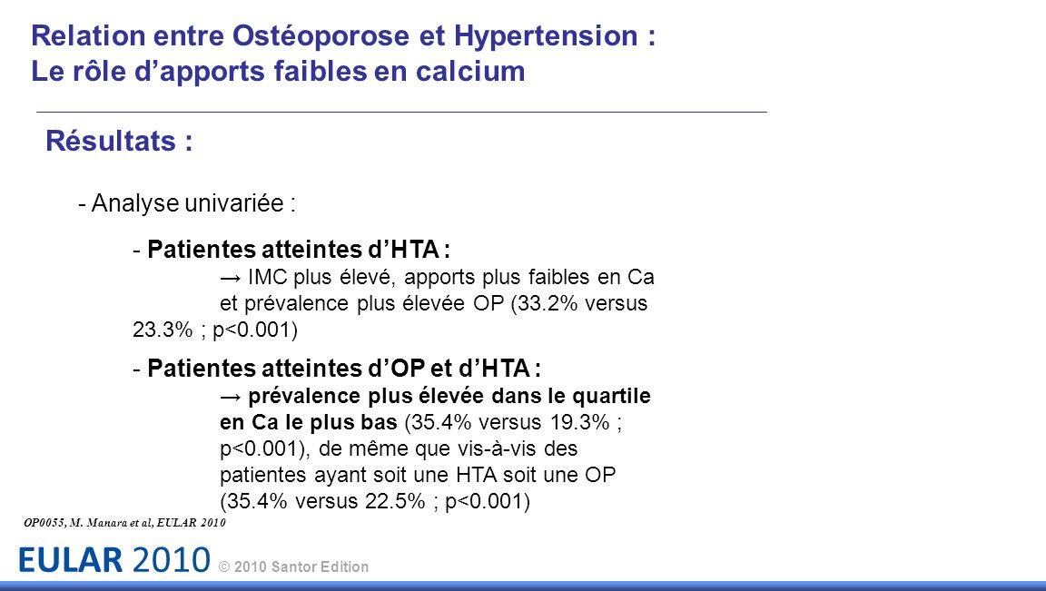 EULAR 2010 © 2010 Santor Edition Relation entre Ostéoporose et Hypertension : Le rôle dapports faibles en calcium Résultats : - Analyse univariée : - Patientes atteintes dHTA : IMC plus élevé, apports plus faibles en Ca et prévalence plus élevée OP (33.2% versus 23.3% ; p<0.001) - Patientes atteintes dOP et dHTA : prévalence plus élevée dans le quartile en Ca le plus bas (35.4% versus 19.3% ; p<0.001), de même que vis-à-vis des patientes ayant soit une HTA soit une OP (35.4% versus 22.5% ; p<0.001) OP0055, M.