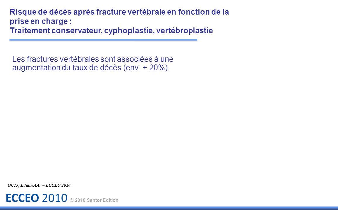 ECCEO 2010 © 2010 Santor Edition Les fractures vertébrales sont associées à une augmentation du taux de décès (env. + 20%). OC23, Edidin AA. – ECCEO 2