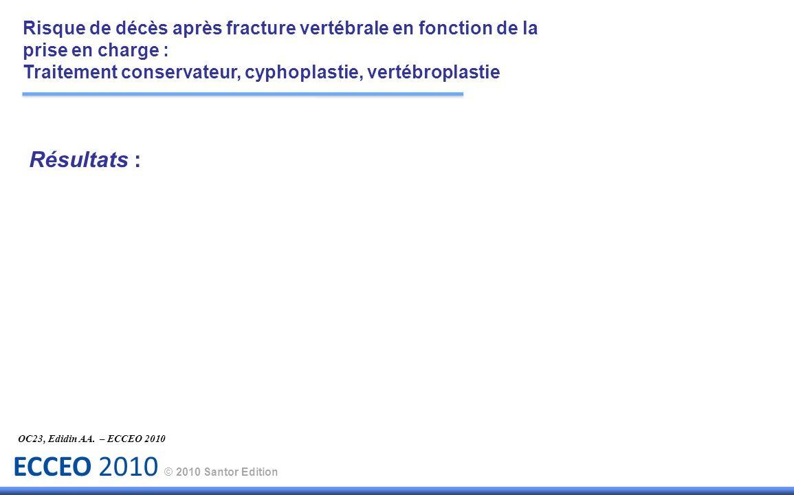 ECCEO 2010 © 2010 Santor Edition Résultats : OC23, Edidin AA. – ECCEO 2010 Risque de décès après fracture vertébrale en fonction de la prise en charge
