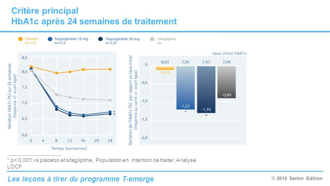 © 2010 Santor Edition Les leçons à tirer du programme T-emerge Critère principal HbA1c après 24 semaines de traitement * p< 0,001 vs placebo et sitagl