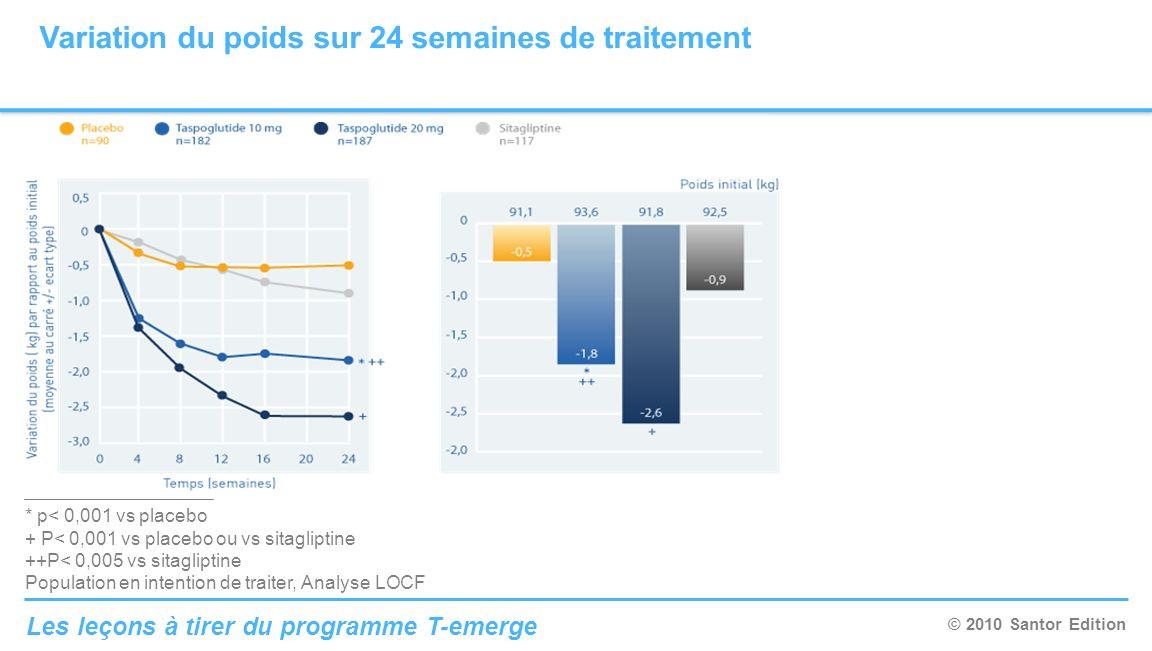 © 2010 Santor Edition Les leçons à tirer du programme T-emerge * p< 0,001 vs placebo + P< 0,001 vs placebo ou vs sitagliptine ++P< 0,005 vs sitaglipti