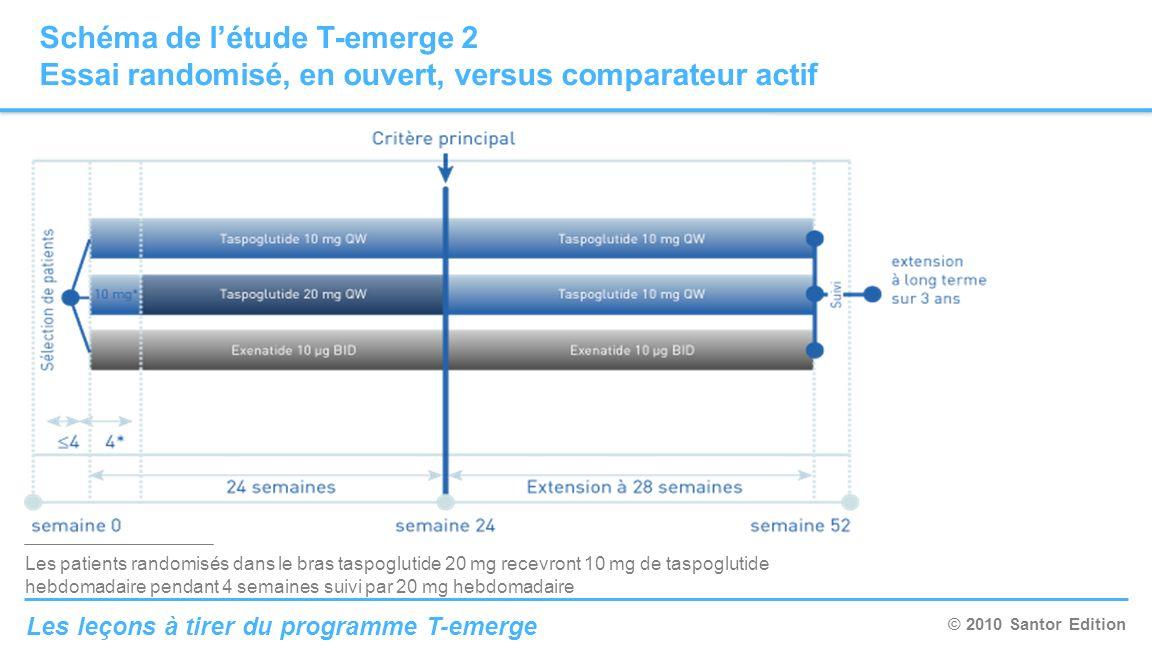 © 2010 Santor Edition Les leçons à tirer du programme T-emerge Schéma de létude T-emerge 2 Essai randomisé, en ouvert, versus comparateur actif Les pa