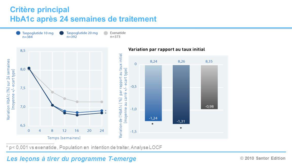 © 2010 Santor Edition Les leçons à tirer du programme T-emerge Critère principal HbA1c après 24 semaines de traitement * p< 0,001 vs exenatide, Popula