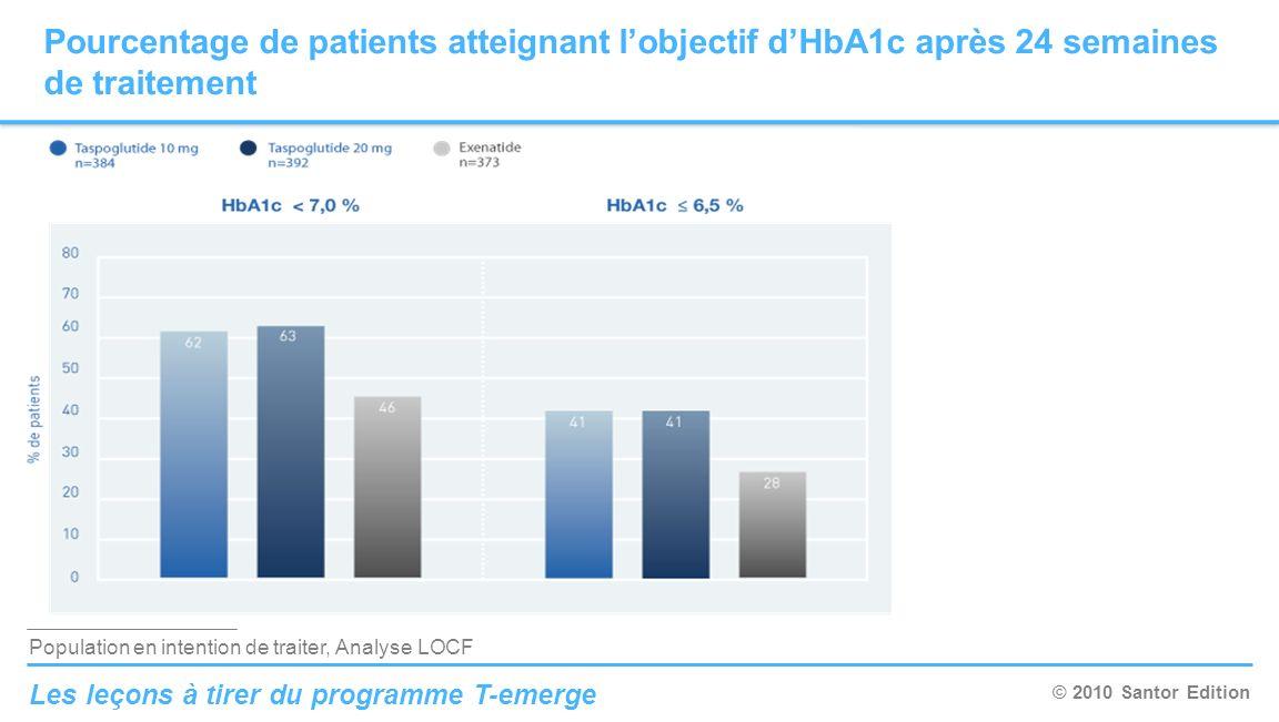 © 2010 Santor Edition Les leçons à tirer du programme T-emerge Pourcentage de patients atteignant lobjectif dHbA1c après 24 semaines de traitement Pop