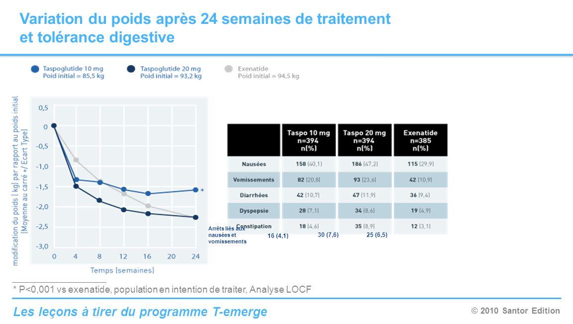 © 2010 Santor Edition Les leçons à tirer du programme T-emerge Variation du poids après 24 semaines de traitement et tolérance digestive * P<0,001 vs