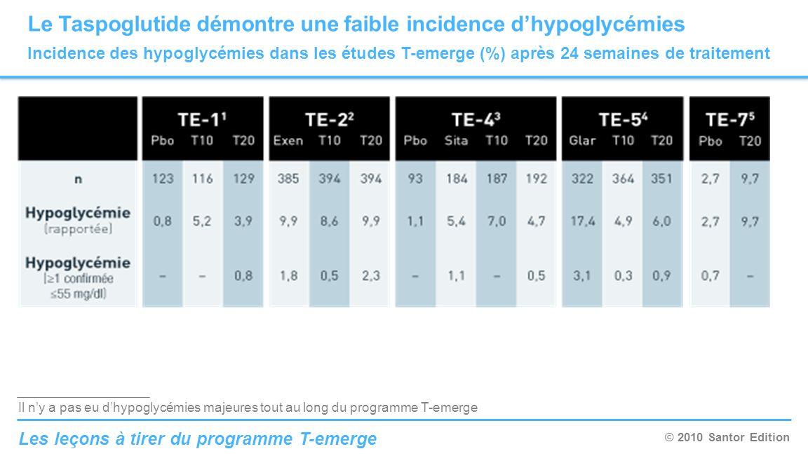 © 2010 Santor Edition Les leçons à tirer du programme T-emerge Le Taspoglutide démontre une faible incidence dhypoglycémies Incidence des hypoglycémie