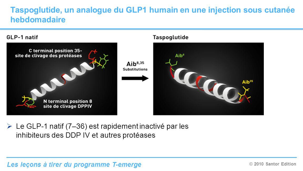 © 2010 Santor Edition Les leçons à tirer du programme T-emerge La substitution en 8,35 par lacide Aminoisobutyrique bloque le clivage par les DPPIV en N-terminal et le clivage par les autres protéases en C-terminal.
