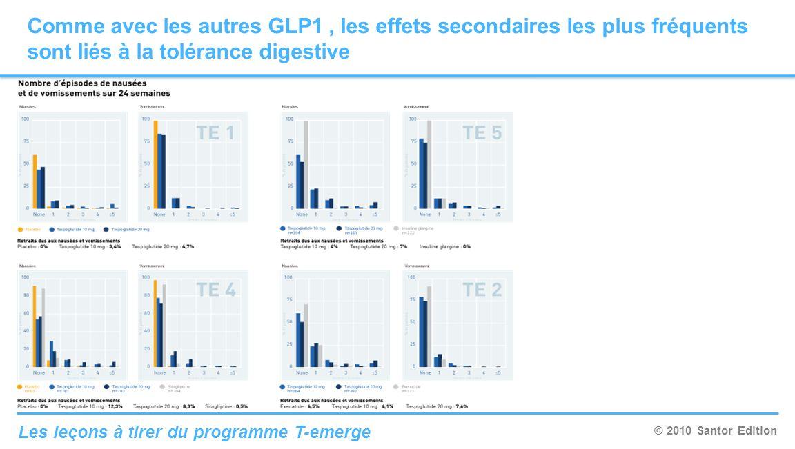 © 2010 Santor Edition Les leçons à tirer du programme T-emerge Comme avec les autres GLP1, les effets secondaires les plus fréquents sont liés à la to