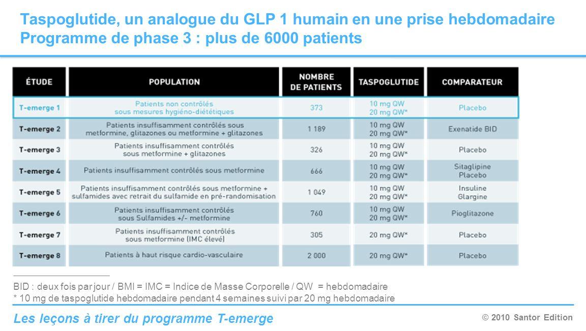 © 2010 Santor Edition Les leçons à tirer du programme T-emerge Taspoglutide, un analogue du GLP 1 humain en une prise hebdomadaire Programme de phase