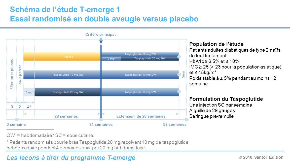 © 2010 Santor Edition Les leçons à tirer du programme T-emerge Schéma de létude T-emerge 1 Essai randomisé en double aveugle versus placebo QW = hebdo