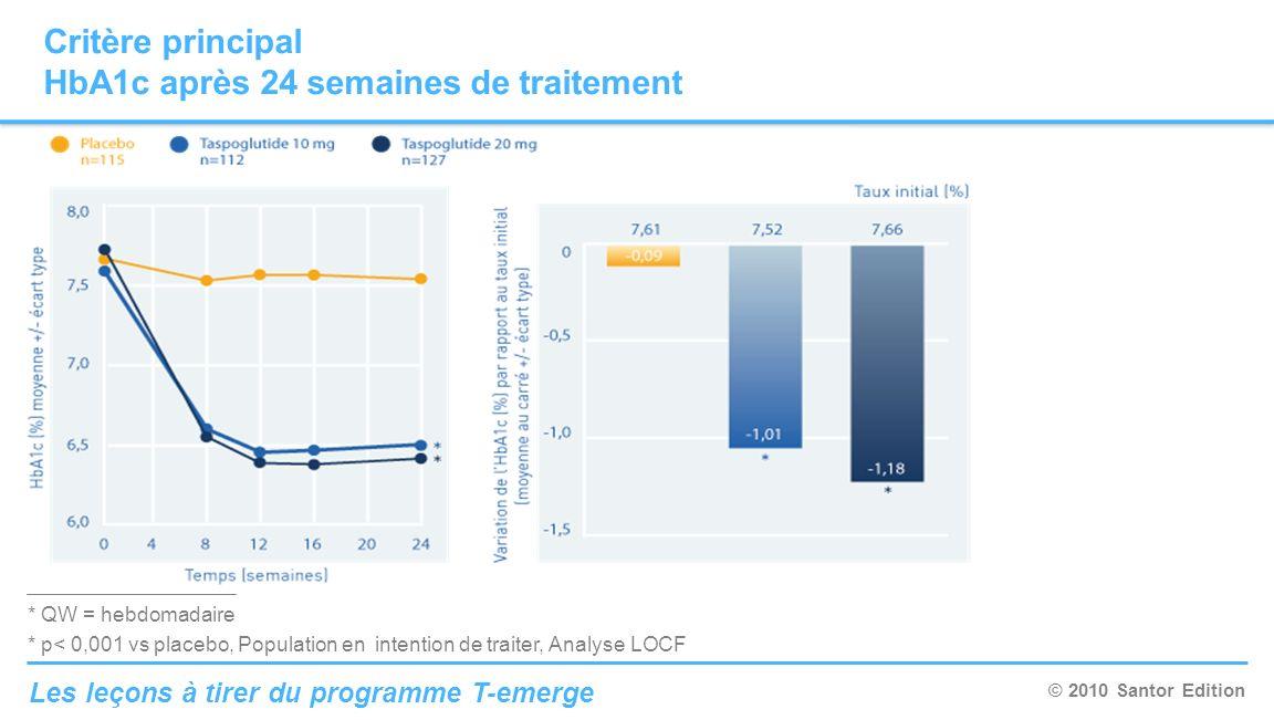 © 2010 Santor Edition Les leçons à tirer du programme T-emerge Conclusion Une tolérance digestive comparable aux autres GLP1 Près de 75 % des patients atteignent les objectifs dHbA1c < 7%