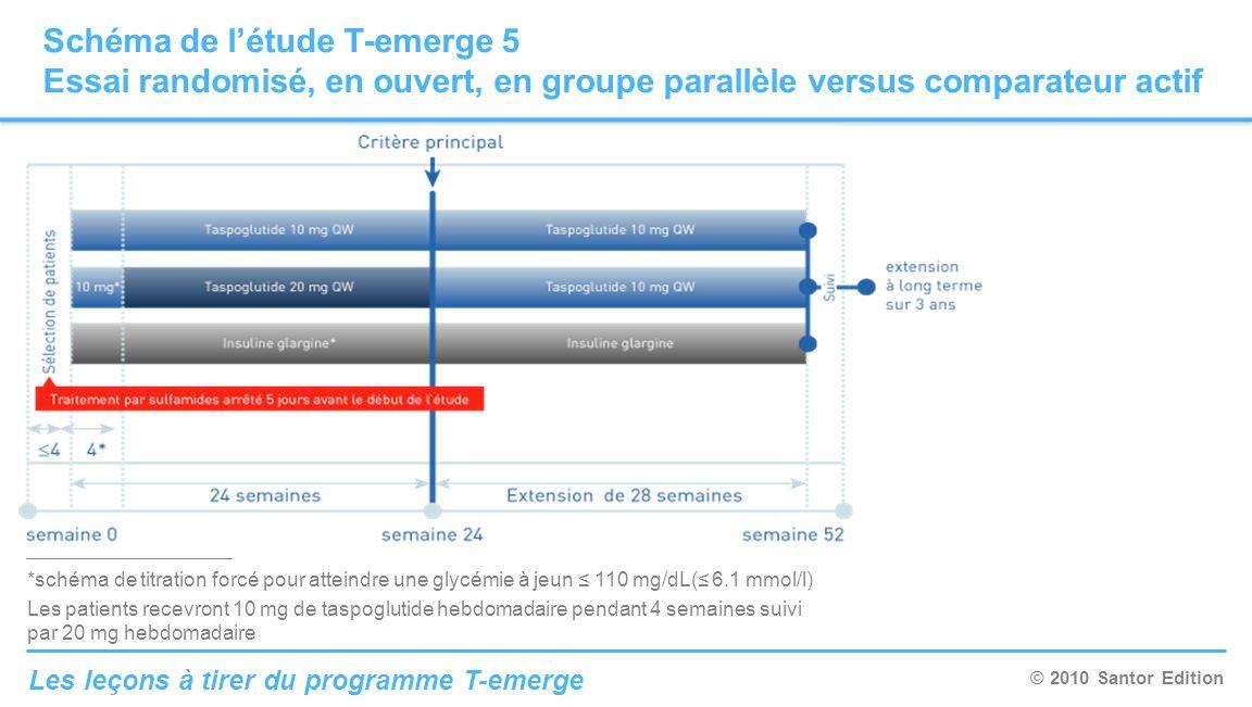 © 2010 Santor Edition Les leçons à tirer du programme T-emerge Schéma de létude T-emerge 5 Essai randomisé, en ouvert, en groupe parallèle versus comp