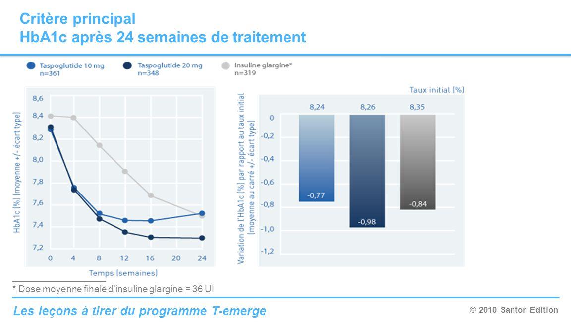 © 2010 Santor Edition Les leçons à tirer du programme T-emerge Critère principal HbA1c après 24 semaines de traitement * Dose moyenne finale dinsuline
