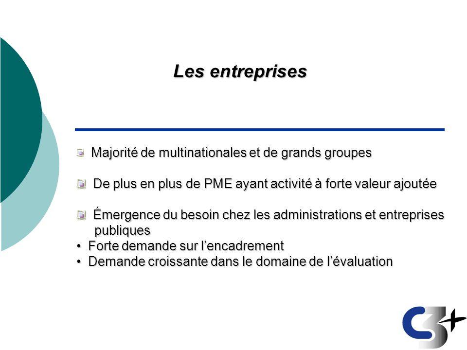 Les entreprises Majorité de multinationales et de grands groupes De plus en plus de PME ayant activité à forte valeur ajoutée De plus en plus de PME a