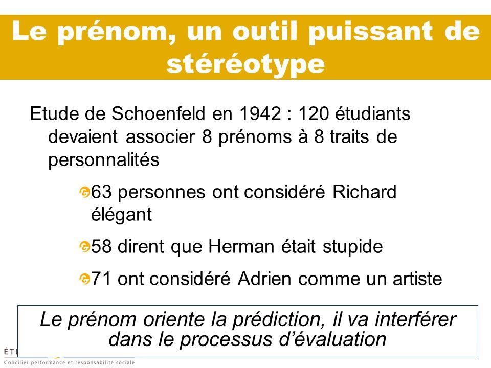 Le prénom, un outil puissant de stéréotype Etude de Schoenfeld en 1942 : 120 étudiants devaient associer 8 prénoms à 8 traits de personnalités 63 pers