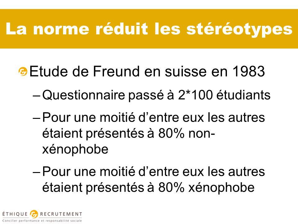 La norme réduit les stéréotypes Etude de Freund en suisse en 1983 –Questionnaire passé à 2*100 étudiants –Pour une moitié dentre eux les autres étaient présentés à 80% non- xénophobe –Pour une moitié dentre eux les autres étaient présentés à 80% xénophobe