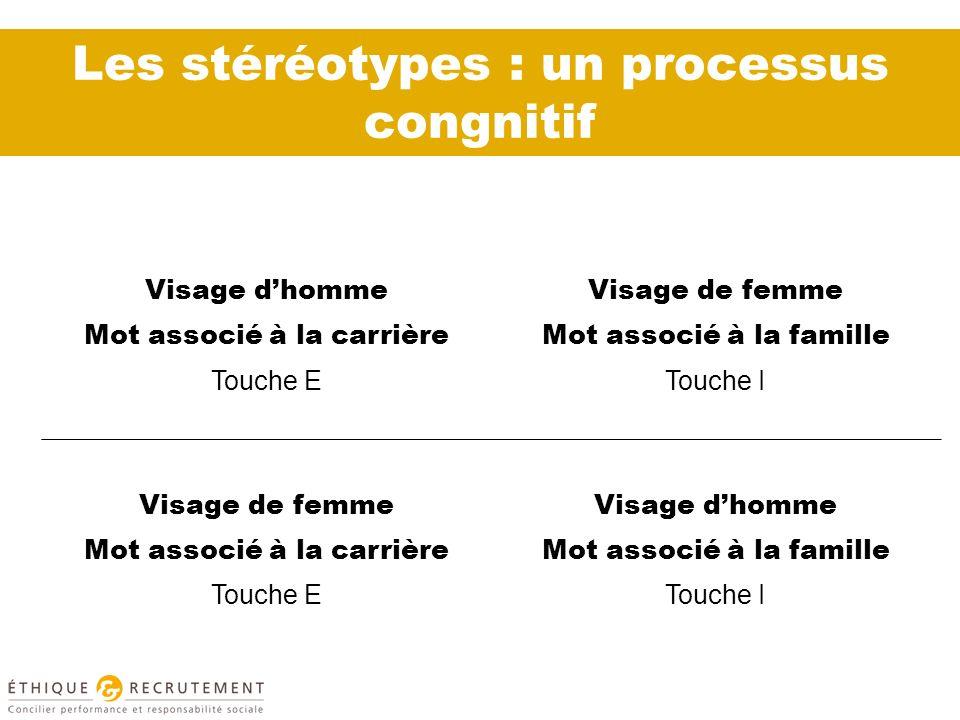 Les stéréotypes : un processus congnitif Visage dhomme Mot associé à la carrière Touche E Visage de femme Mot associé à la famille Touche I Visage de