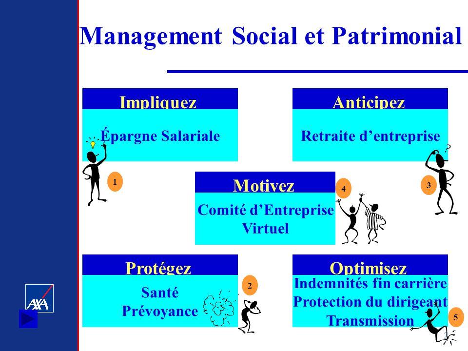 2 Management Social et Patrimonial Impliquez Épargne Salariale Anticipez Retraite dentreprise Motivez Comité dEntreprise Virtuel Protégez Santé Prévoy