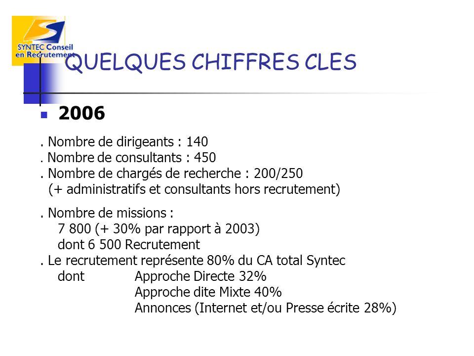 QUELQUES CHIFFRES CLES 2006. Nombre de dirigeants : 140. Nombre de consultants : 450. Nombre de chargés de recherche : 200/250 (+ administratifs et co