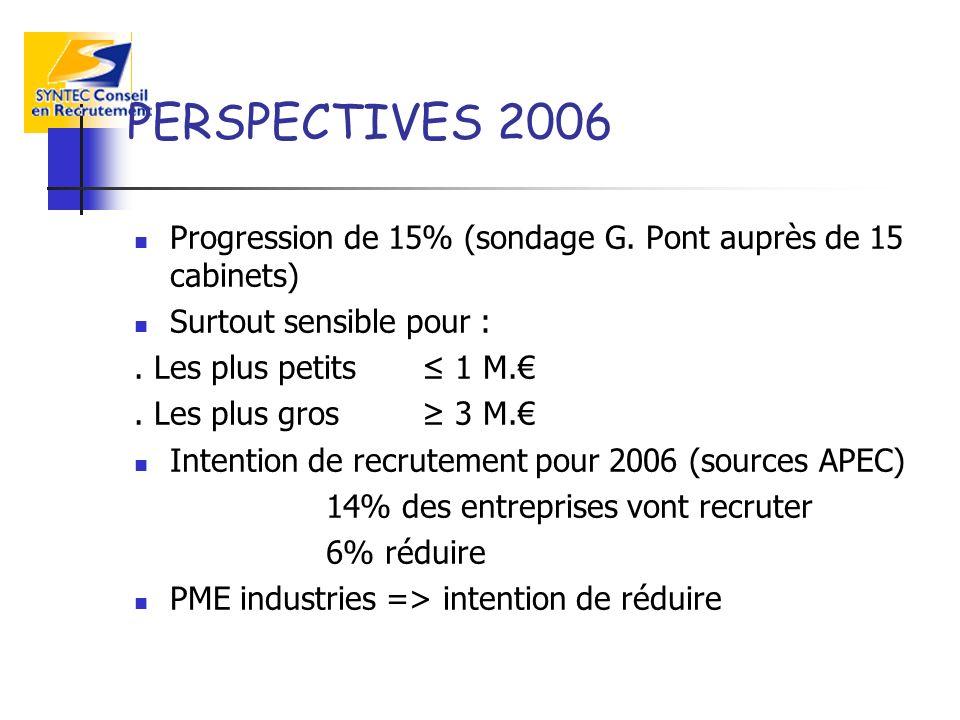 PERSPECTIVES 2006 Progression de 15% (sondage G. Pont auprès de 15 cabinets) Surtout sensible pour :. Les plus petits 1 M.. Les plus gros 3 M. Intenti