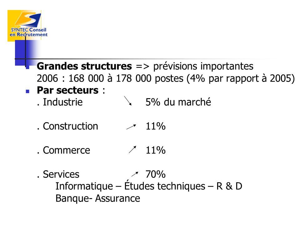 Grandes structures => prévisions importantes 2006 : 168 000 à 178 000 postes (4% par rapport à 2005) Par secteurs :. Industrie 5% du marché. Construct