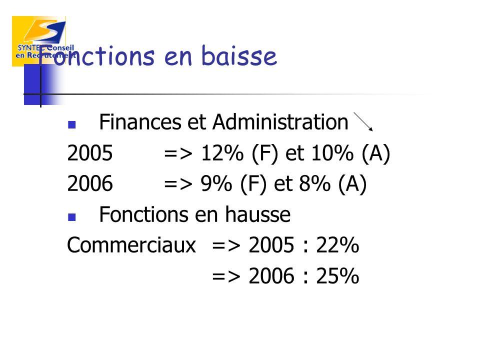 Fonctions en baisse Finances et Administration 2005=> 12% (F) et 10% (A) 2006 => 9% (F) et 8% (A) Fonctions en hausse Commerciaux => 2005 : 22% => 2006 : 25%