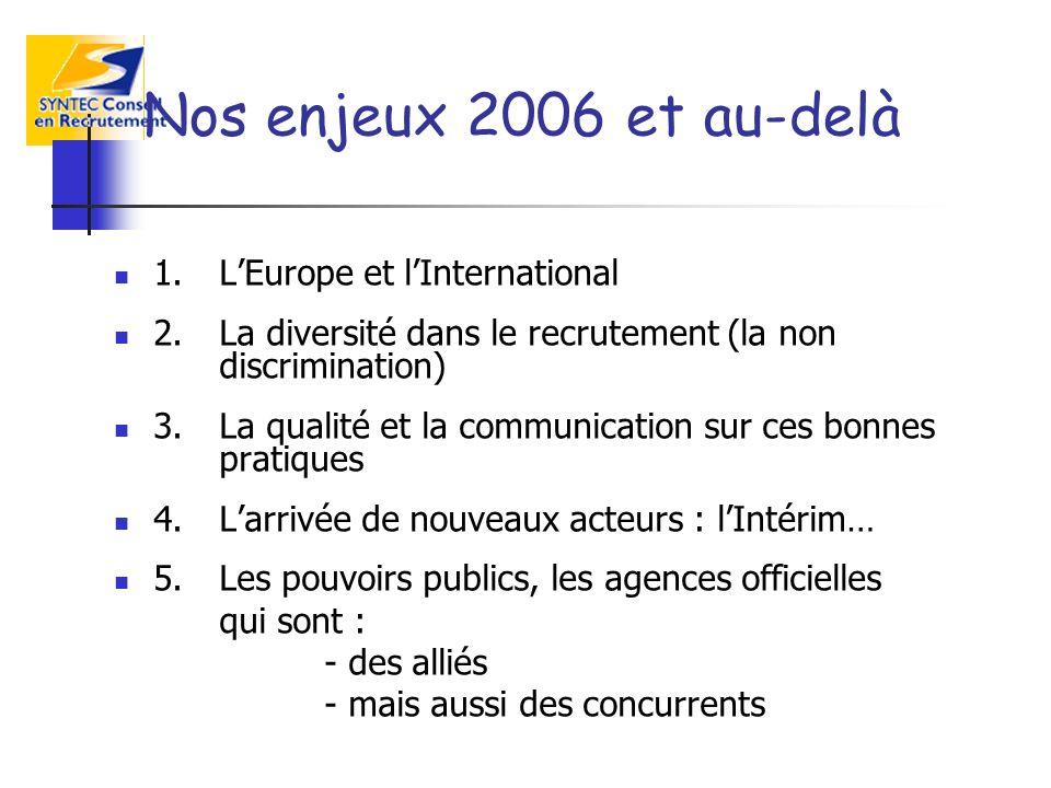 Nos enjeux 2006 et au-delà 1.LEurope et lInternational 2.La diversité dans le recrutement (la non discrimination) 3.La qualité et la communication sur ces bonnes pratiques 4.Larrivée de nouveaux acteurs : lIntérim… 5.Les pouvoirs publics, les agences officielles qui sont : - des alliés - mais aussi des concurrents