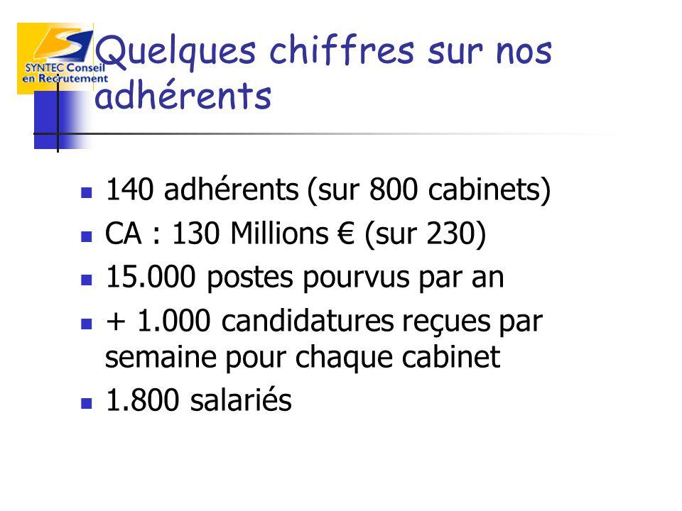 Quelques chiffres sur nos adhérents 140 adhérents (sur 800 cabinets) CA : 130 Millions (sur 230) 15.000 postes pourvus par an + 1.000 candidatures reçues par semaine pour chaque cabinet 1.800 salariés