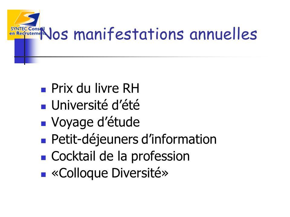 Nos manifestations annuelles Prix du livre RH Université dété Voyage détude Petit-déjeuners dinformation Cocktail de la profession «Colloque Diversité»