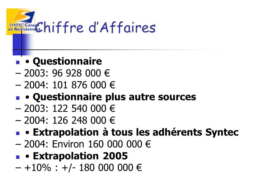 Chiffre dAffaires Questionnaire – 2003: 96 928 000 – 2004: 101 876 000 Questionnaire plus autre sources – 2003: 122 540 000 – 2004: 126 248 000 Extrap
