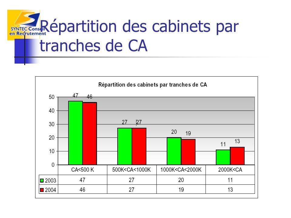 Répartition des cabinets par tranches de CA
