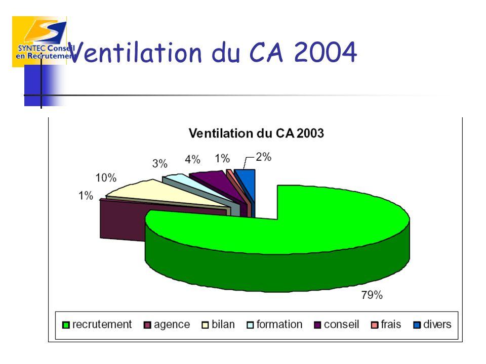 Ventilation du CA 2004
