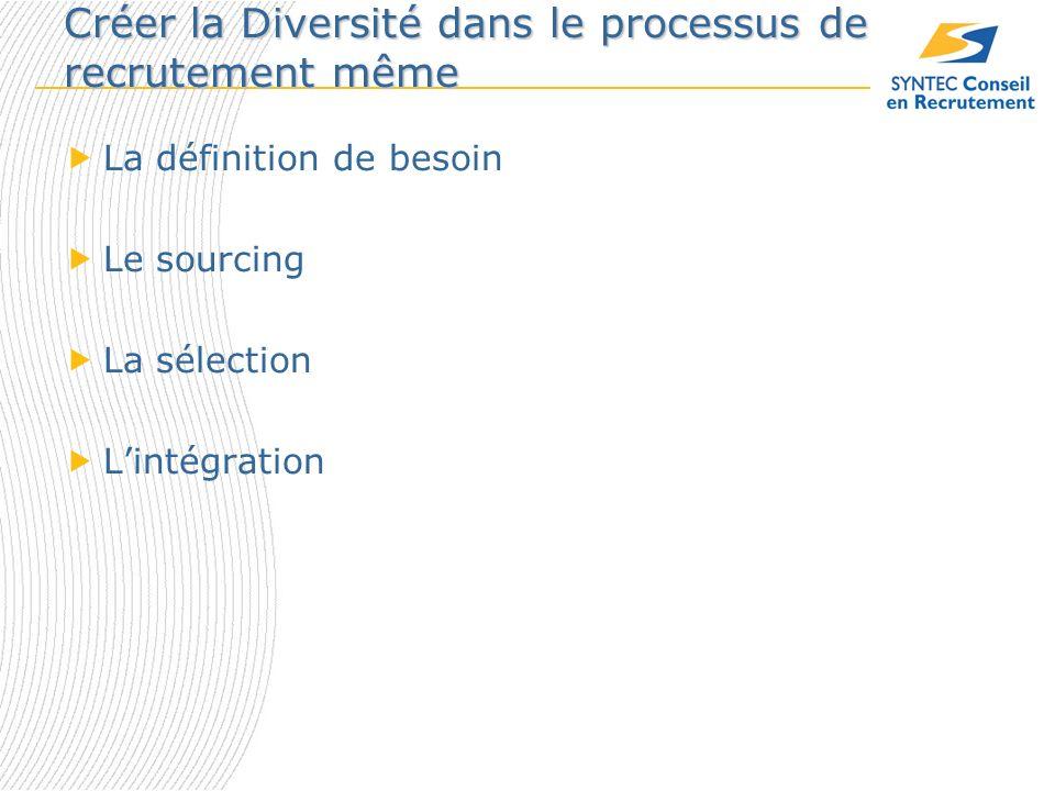 Créer la Diversité dans le processus de recrutement même La définition de besoin Le sourcing La sélection Lintégration