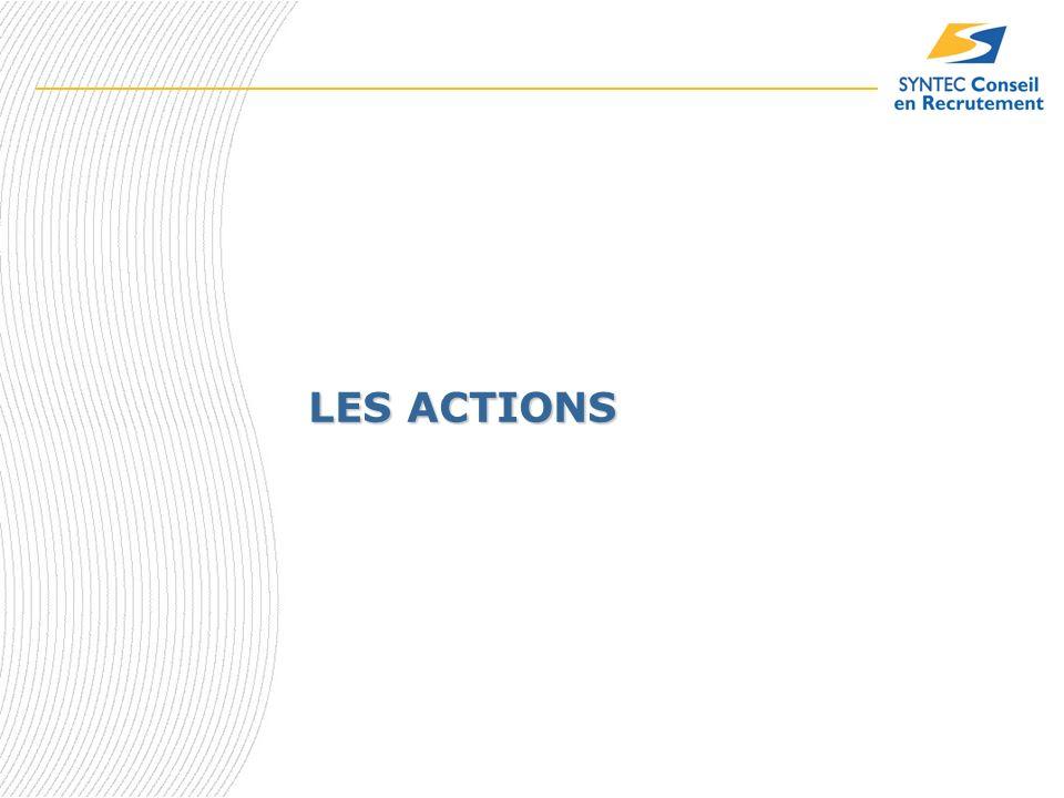 Les Actions Globales Inclure la Diversité comme enjeu essentiel dans la culture des entreprises Former et sensibiliser lensemble des collaborateurs Mettre en avant les compétences Mettre en place des outils et des process pour assurer la Diversité Communiquer