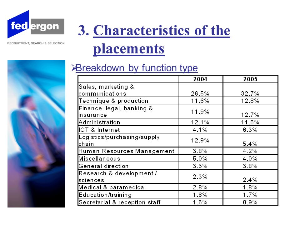 3. Characteristics of the placements Breakdown by function type