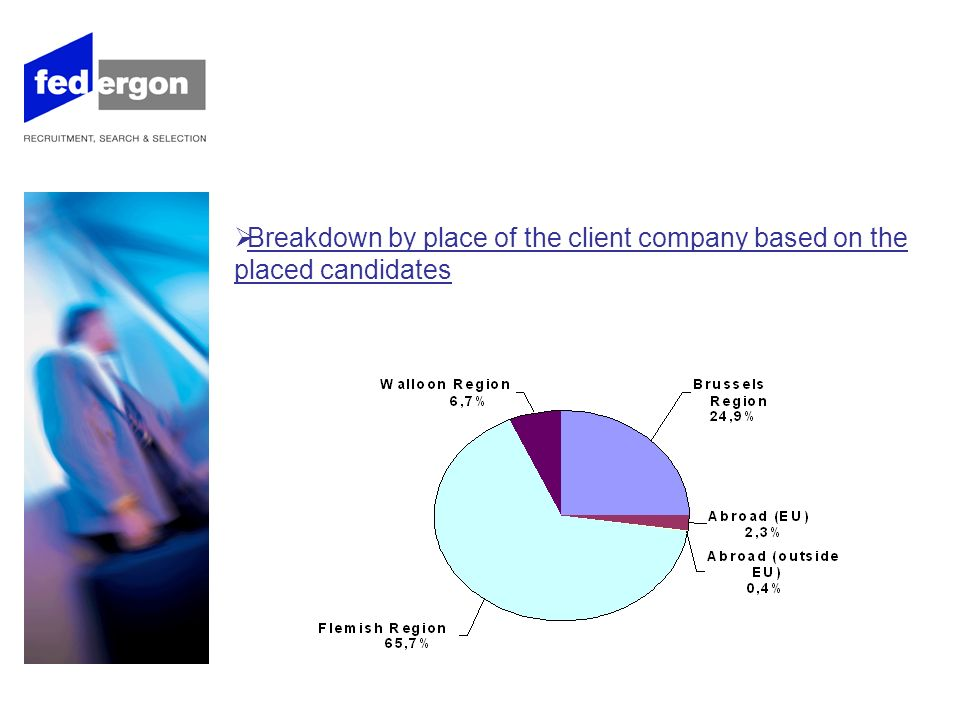 Breakdown by place of the client company based on the placed candidates