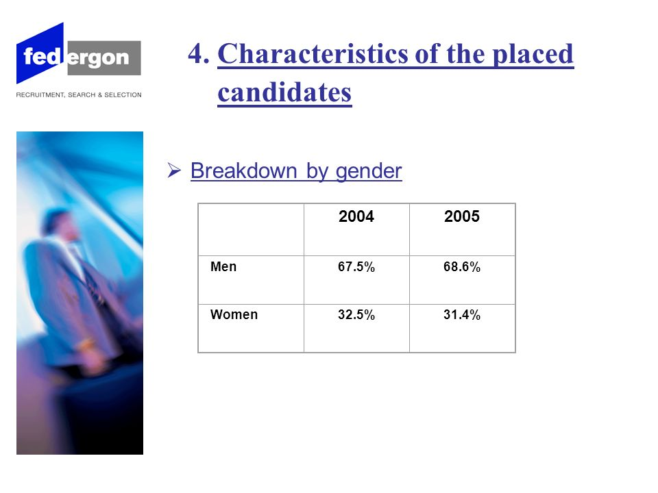 4. Characteristics of the placed candidates Breakdown by gender 20042005 Men 67.5%68.6% Women 32.5%31.4%