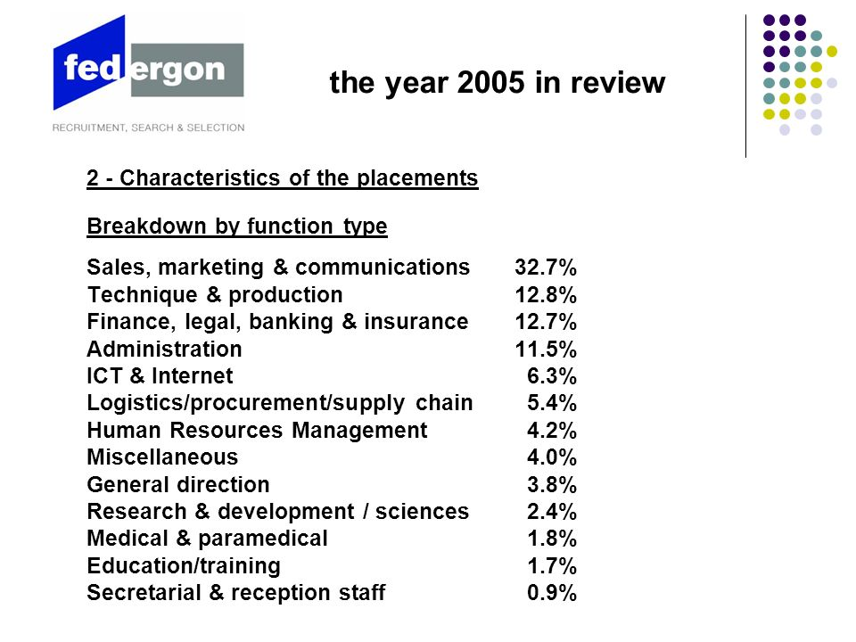 2 - Characteristics of the placements Breakdown by function type Sales, marketing & communications32.7% Technique & production12.8% Finance, legal, banking & insurance12.7% Administration11.5% ICT & Internet 6.3% Logistics/procurement/supply chain 5.4% Human Resources Management 4.2% Miscellaneous 4.0% General direction 3.8% Research & development / sciences 2.4% Medical & paramedical 1.8% Education/training 1.7% Secretarial & reception staff 0.9% the year 2005 in review