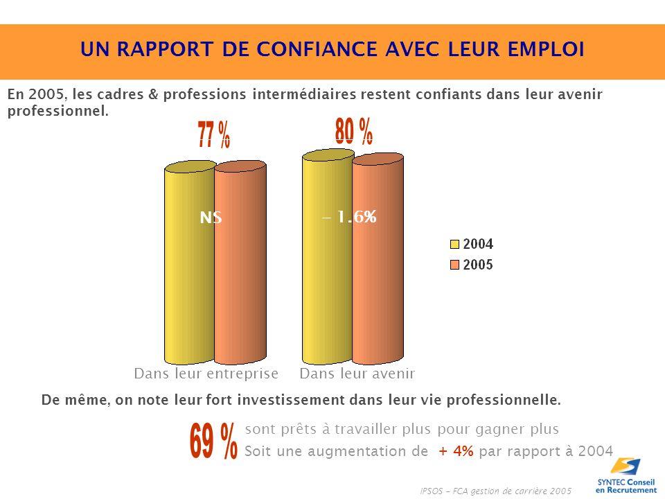 En 2005, les cadres & professions intermédiaires restent confiants dans leur avenir professionnel.