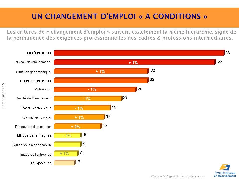 IPSOS – FCA gestion de carrière 2005 Composition en % Les critères de « changement demploi » suivent exactement la même hiérarchie, signe de la permanence des exigences professionnelles des cadres & professions intermédiaires.