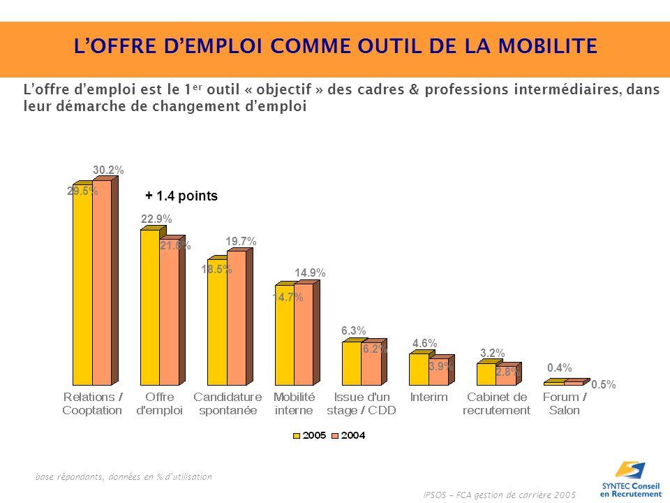 Loffre demploi est le 1 er outil « objectif » des cadres & professions intermédiaires, dans leur démarche de changement demploi base répondants, données en % dutilisation IPSOS – FCA gestion de carrière 2005 + 1.4 points 29.5% 30.2% 22.9% 21.5% 18.5% 19.7% 14.7% 14.9% 6.3% 6.2% 4.6% 3.9% 3.2% 2.8% 0.4% 0.5% LOFFRE DEMPLOI COMME OUTIL DE LA MOBILITE