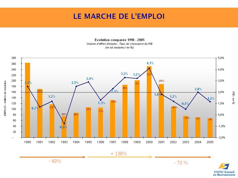 LE MARCHE DE LEMPLOI - 73 % + 138% - 60%