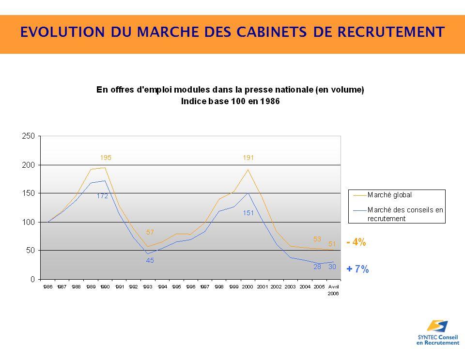 EVOLUTION DU MARCHE DES CABINETS DE RECRUTEMENT