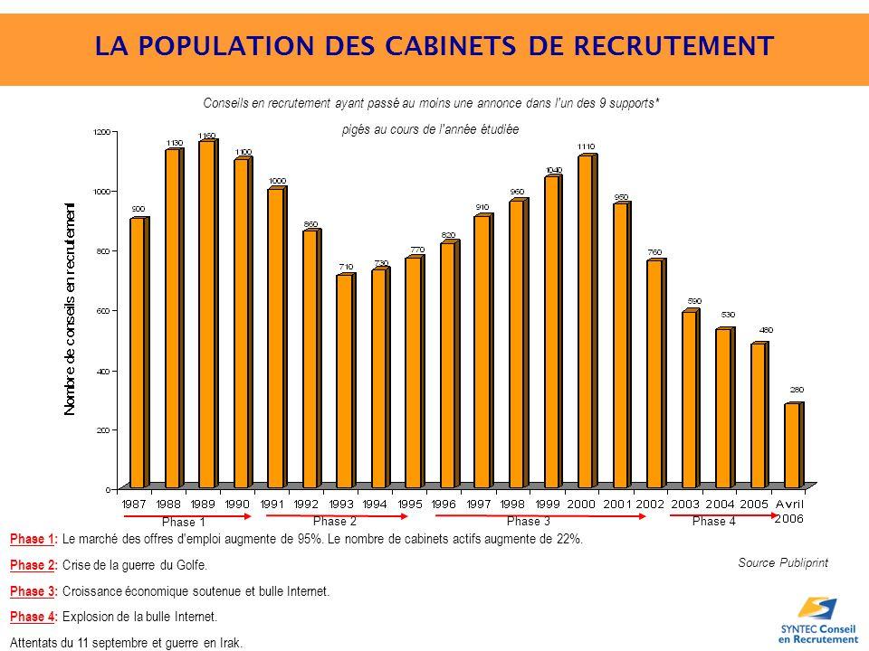 LA POPULATION DES CABINETS DE RECRUTEMENT Conseils en recrutement ayant passé au moins une annonce dans l un des 9 supports* pigés au cours de l année étudiée Phase 1: Le marché des offres d emploi augmente de 95%.